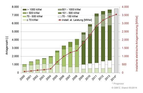 Entwicklung der Anlagenzahl und der elektrischen Leistung seit 2000 (nach DBFZ)